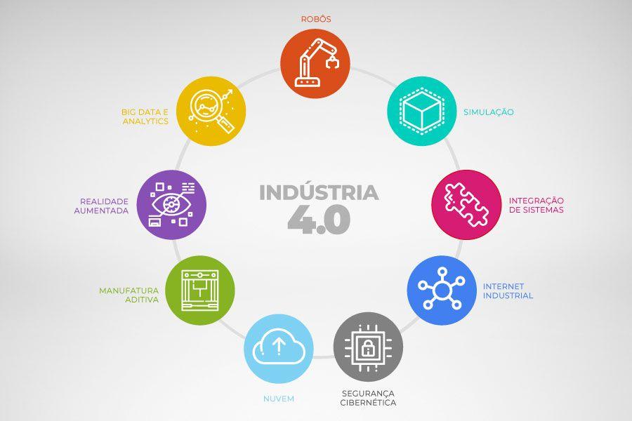 Indústria 4.0: a corrida para adoção do Big Data